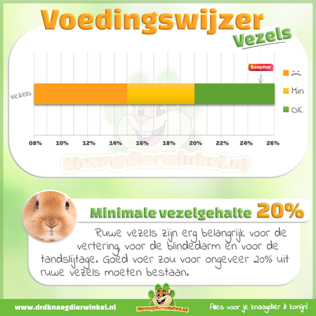 Beaphar Care Plus Rabbit + 20% Free