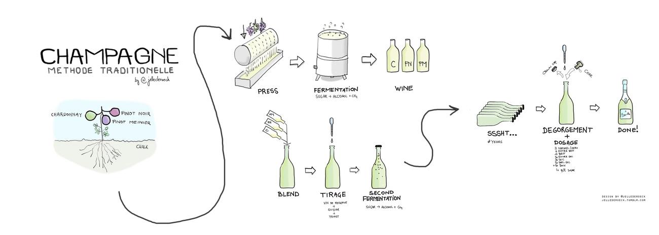 Vinificatie van mousserende wijn