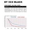 Duratruss DT 33/2-500 driehoek truss 5m zwart