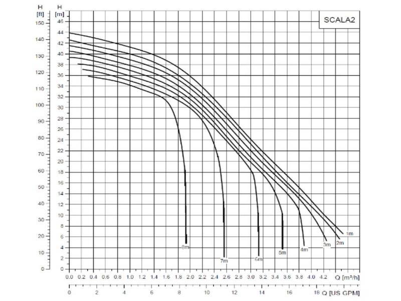 Grundfos SCALA2 hydrofoorpomp zonder voordrukbeveiliging