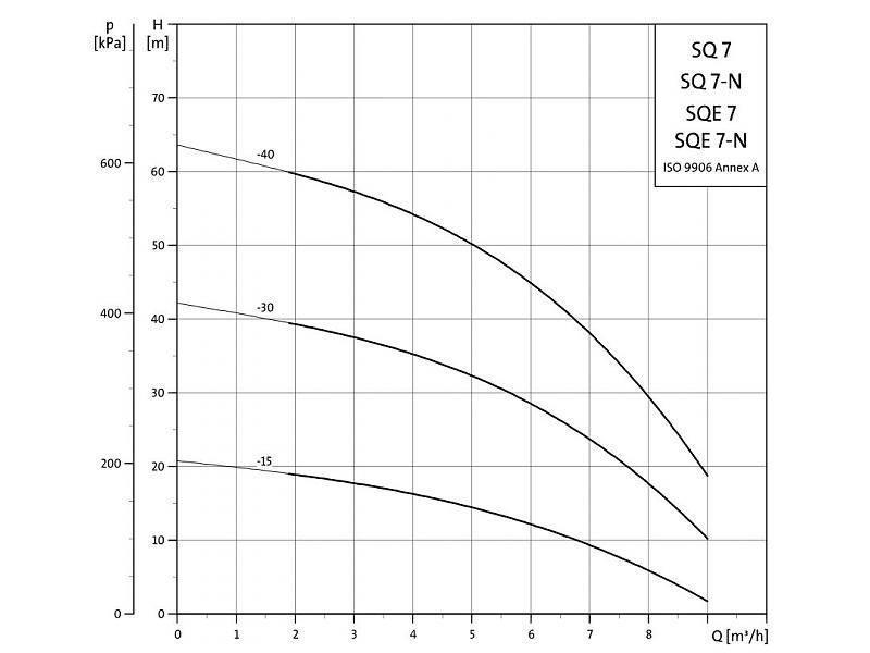Grundfos SQ 7-40 bronpomp