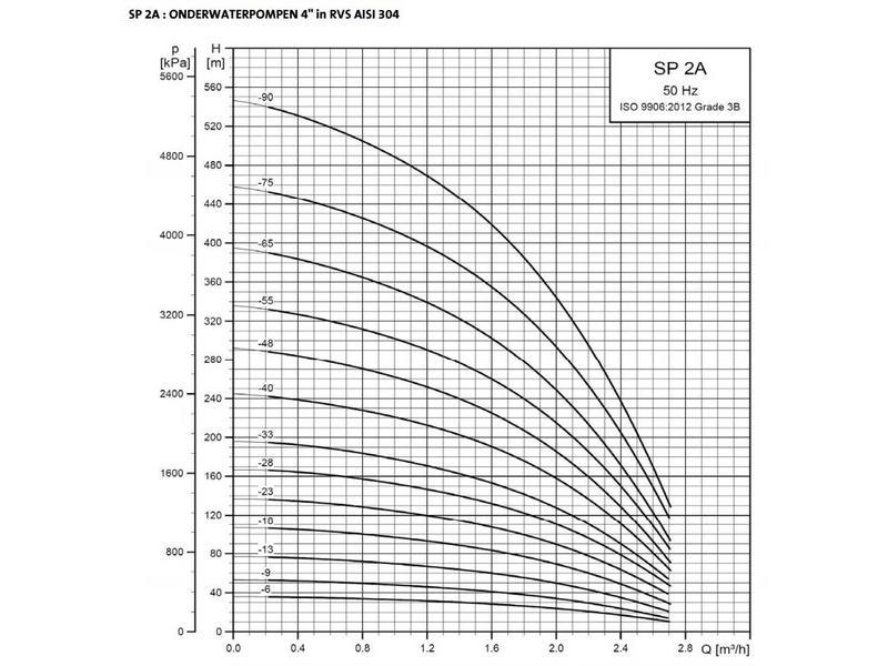 Grundfos SP 2A-9 bronpomp (230 V)