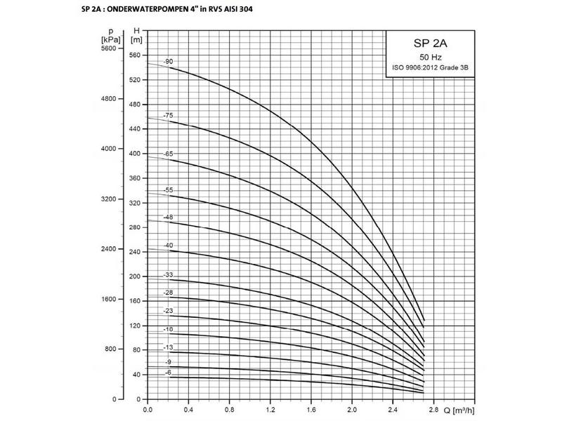 Grundfos SP 3A-6 bronpomp (400 V)