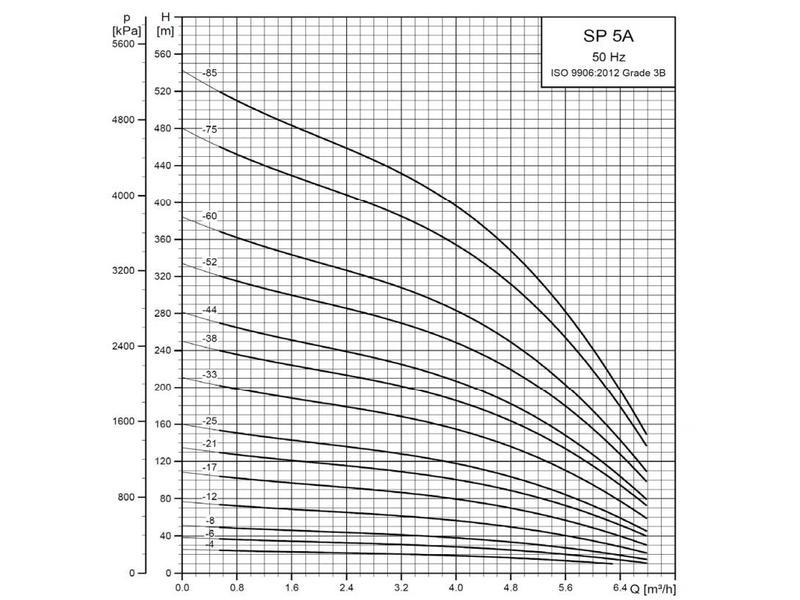 Grundfos SP 5A-12 bronpomp (400 V)