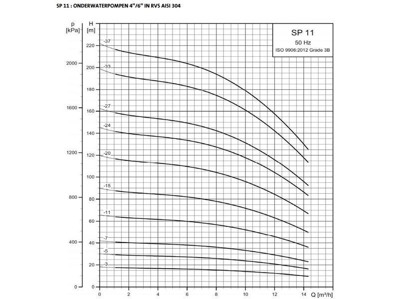 """Grundfos SP 14-27 bronpomp 6"""" (400 V)"""
