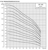 """Grundfos SP 160-1 bronpomp 10"""" (400 V)"""
