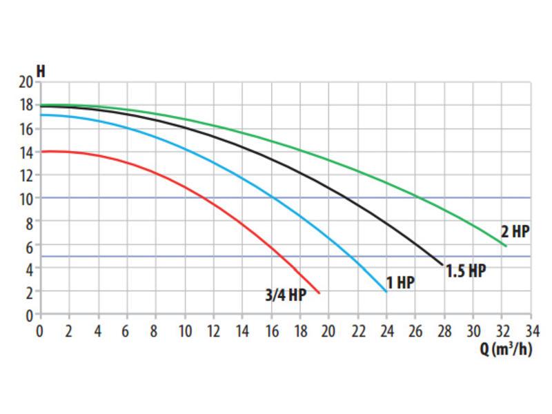 AstralPool Pro-Adapt UT 075 - 230V/0,75 PK tegenstroompomp
