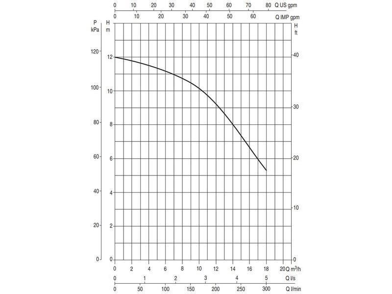 DAB EUROSWIM 50 M - 18.000 l/u zwembadpomp
