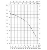 DAB EUROSWIM 200 M - 36.000 l/u zwembadpomp