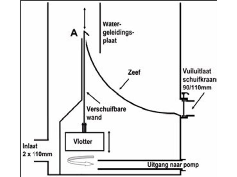AquaForte MIDI Sieve zwaartekracht zeefbochtfilter