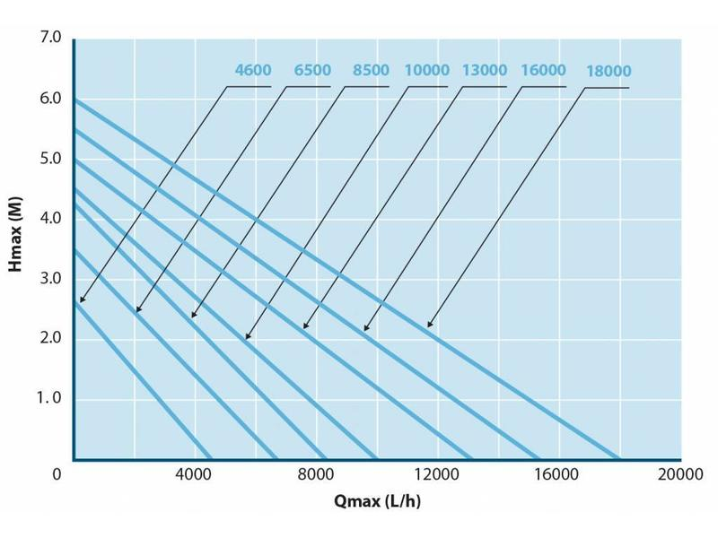 AquaForte O-13000 vijverpomp