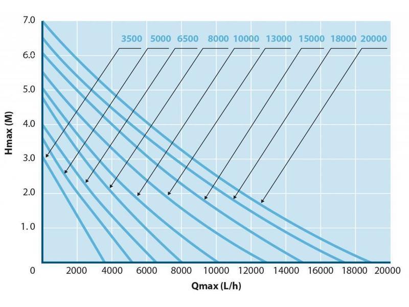 AquaForte O-6500 Plus vijverpomp