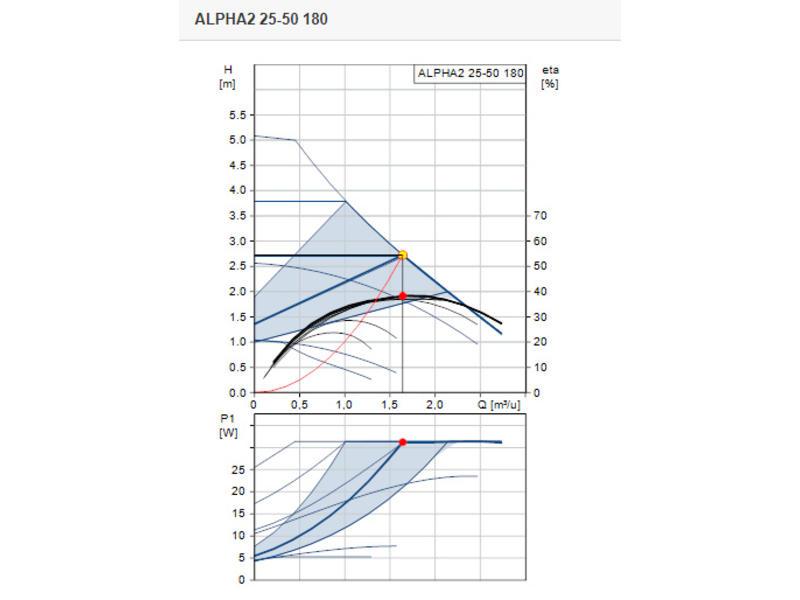 Grundfos ALPHA2 25-50 | L=180