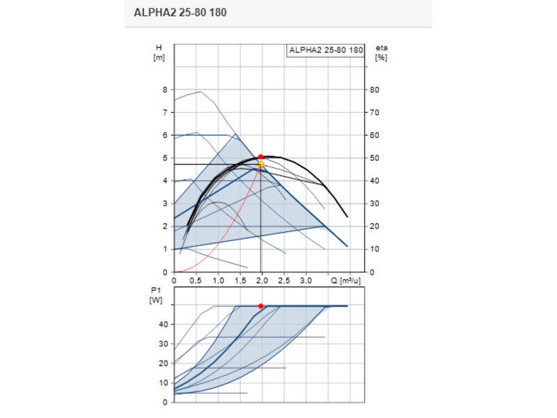 Grundfos ALPHA2 25-80   L=180