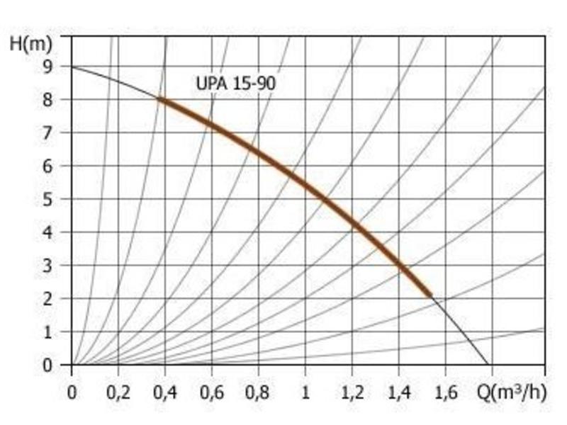 Grundfos UPA 15-90N Homebooster