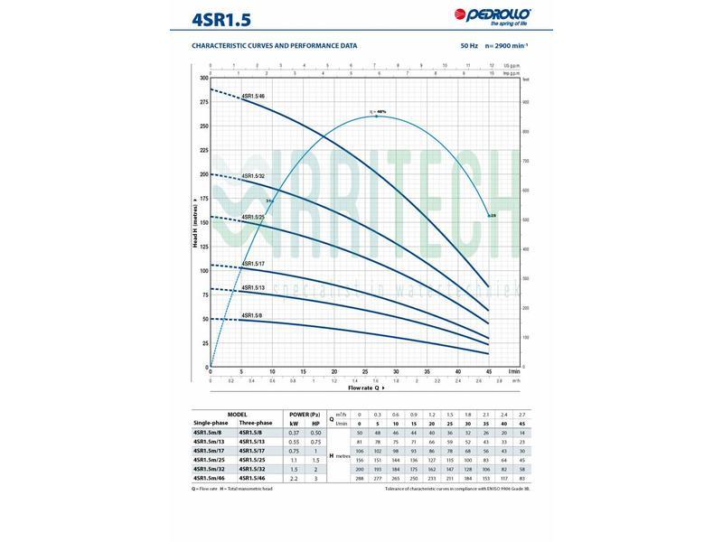 Pedrollo 4SR1,5/25 hydraulisch pomp deel (1,5PK)