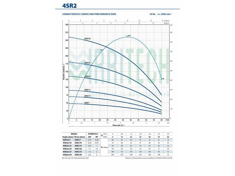 Pedrollo 4SR2/10 hydraulisch pomp deel (0,75PK)