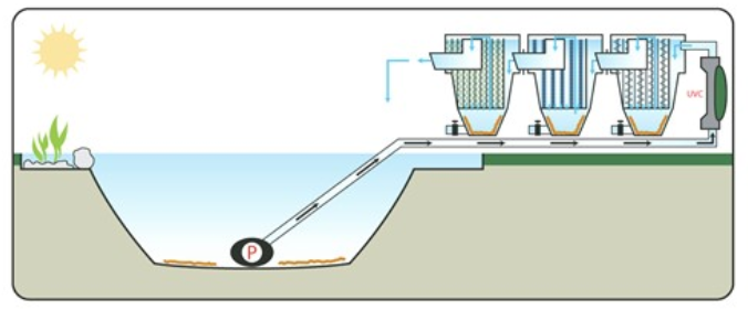 Pompgevoed meerkamersysteem