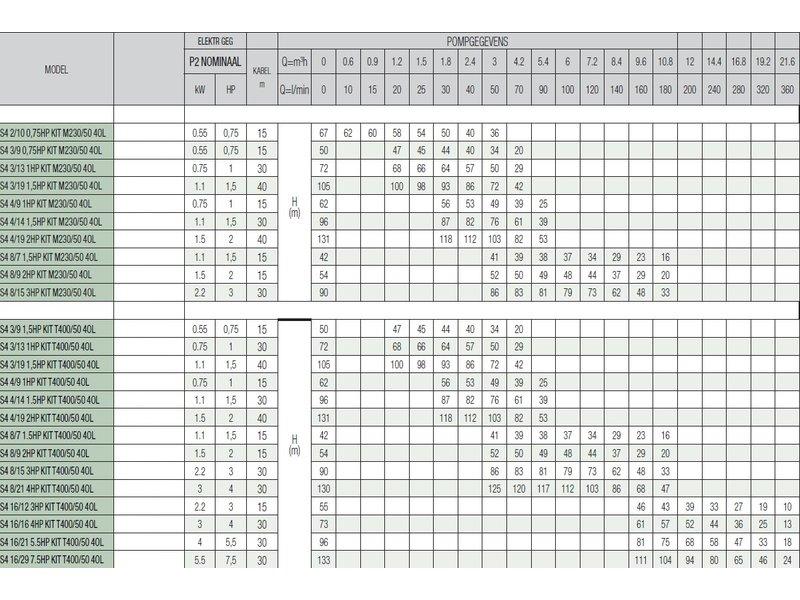 DAB S4 3/13 1HP KIT M230/50 4OL bronpomp set - Active Driver M/M 1.1