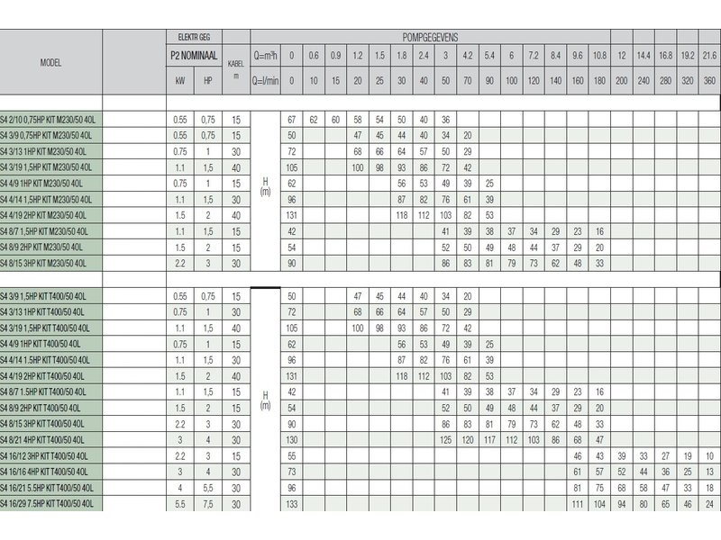 DAB S4 3/13 1HP KIT T400/50 4OL bronpomp set - Active Driver T/T 3.0