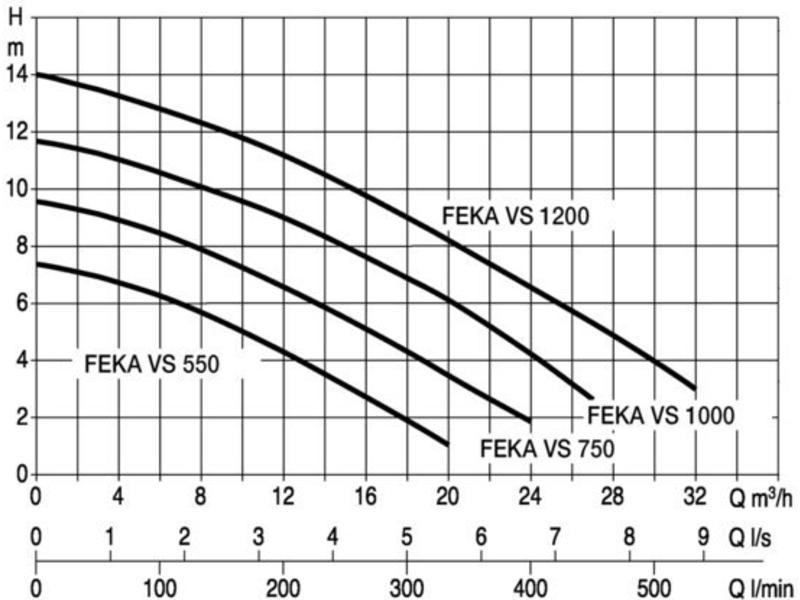 DAB Feka VS 1000 M-A vuilwater dompelpomp