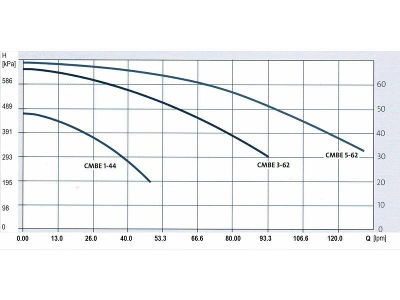 Grundfos CMBE 3-62 hydrofoorpomp 1,1 KW