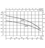 DAB Aquaprof Basic 40/50 regenwaterpomp