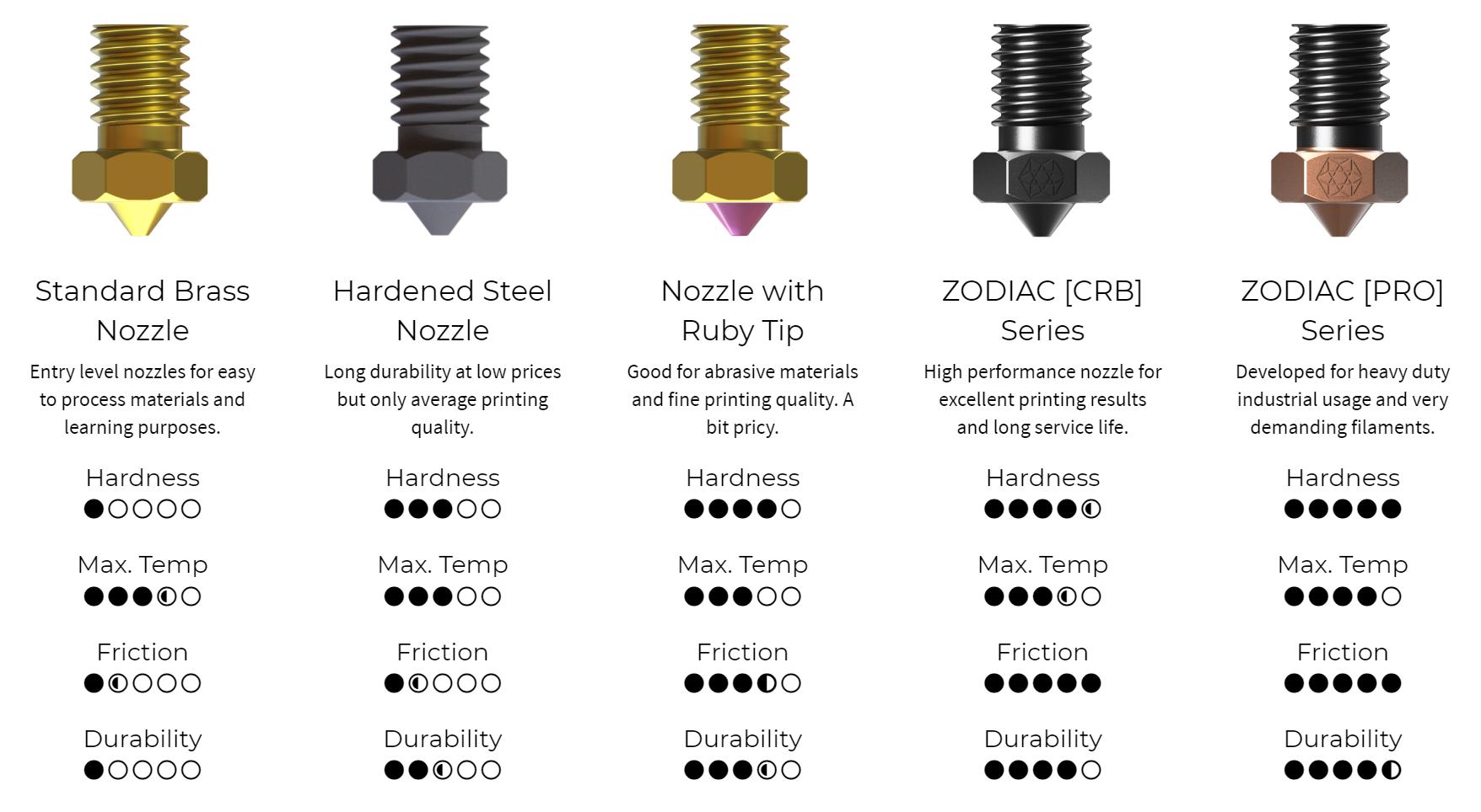Nozzle comparison