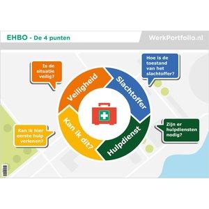EHBO - Poster De vier punten