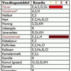 IGG Voedselallergietest 270