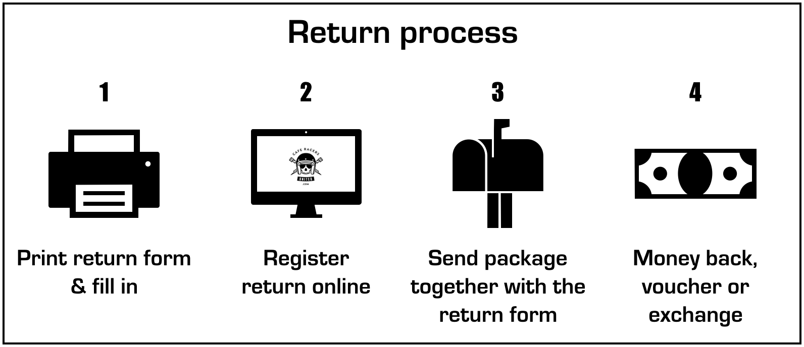 Return process