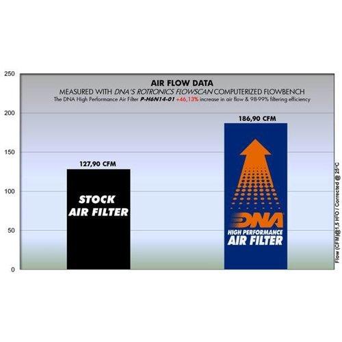 DNA Premium Luftfilter für Honda CB, CBR 650 F SERIE (14-18) P-H6N14-01