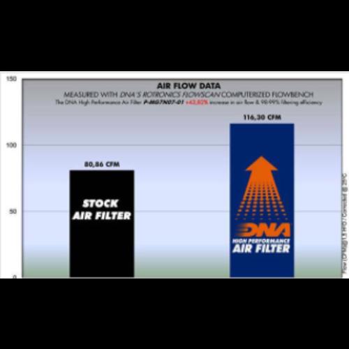 DNA Filtre à air Premium pour  Moto Guzzi (2016-2017) P-AP10S04-02
