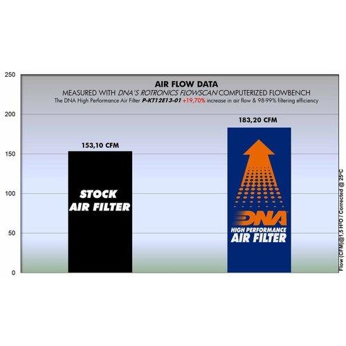 DNA 701 Vitpilen / KTM 1290 Luchtfilter 14 - 18