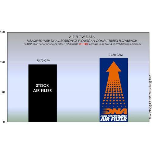 DNA Premium-Luftfilter für Daytona Zontes 310 Series (18-20) P-DA3E20-01