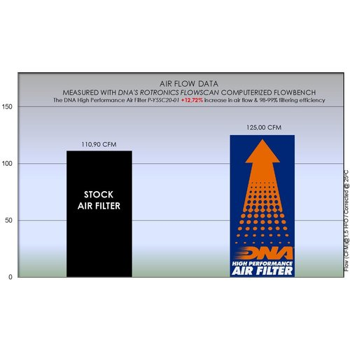 DNA Premium-Luftfilter für Yamaha T-Max 560 (2020) P-Y5SC20-01