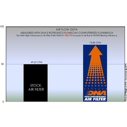 DNA Premium Airfilter for Moto Guzzi V7 750 Series (08-20) R-MG7N20-01