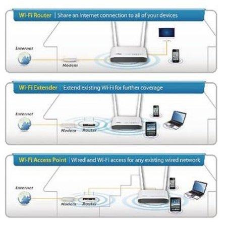 Edimax Draadloze Router N300 2.4 GHz 10/100 Mbit Wit