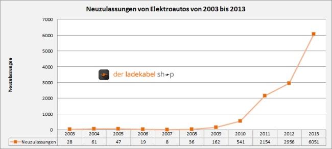 Verdoppelung der Neuzulassungen von Elektroautos 2013