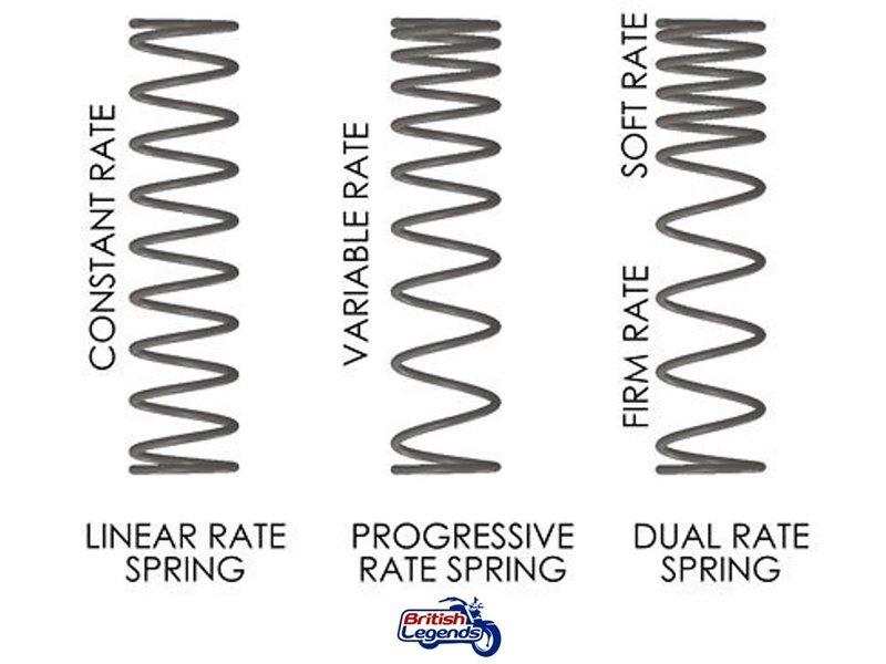 Wilbers Progressive Fork Springs for Kawasaki W650/W800
