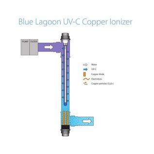 Blue Lagoon UV-C IONISATOR 75