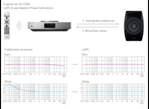 Technics OTTAVA SU-C550 CD-stereoversterker (B-stock)