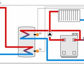 Keuze: tapwater én verwarming ondersteuning