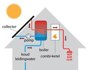 Keuze: boiler op de verdiepingsvloer