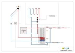 Warmtepomp en de zonneboiler, een optimale duurzame efficiënte combinatie!