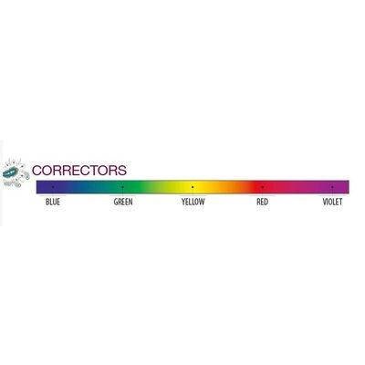 Correctors