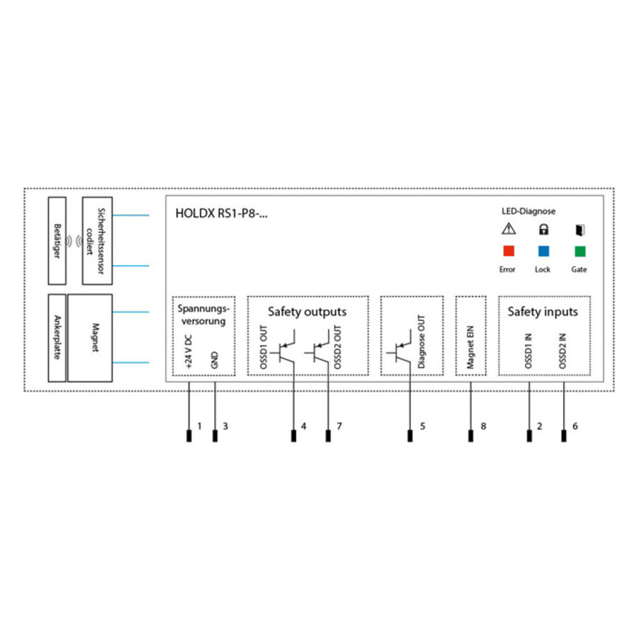 Prozesszuhaltung mit RFID codierter Sicherheitssensor und  1200N Zuhaltekraft