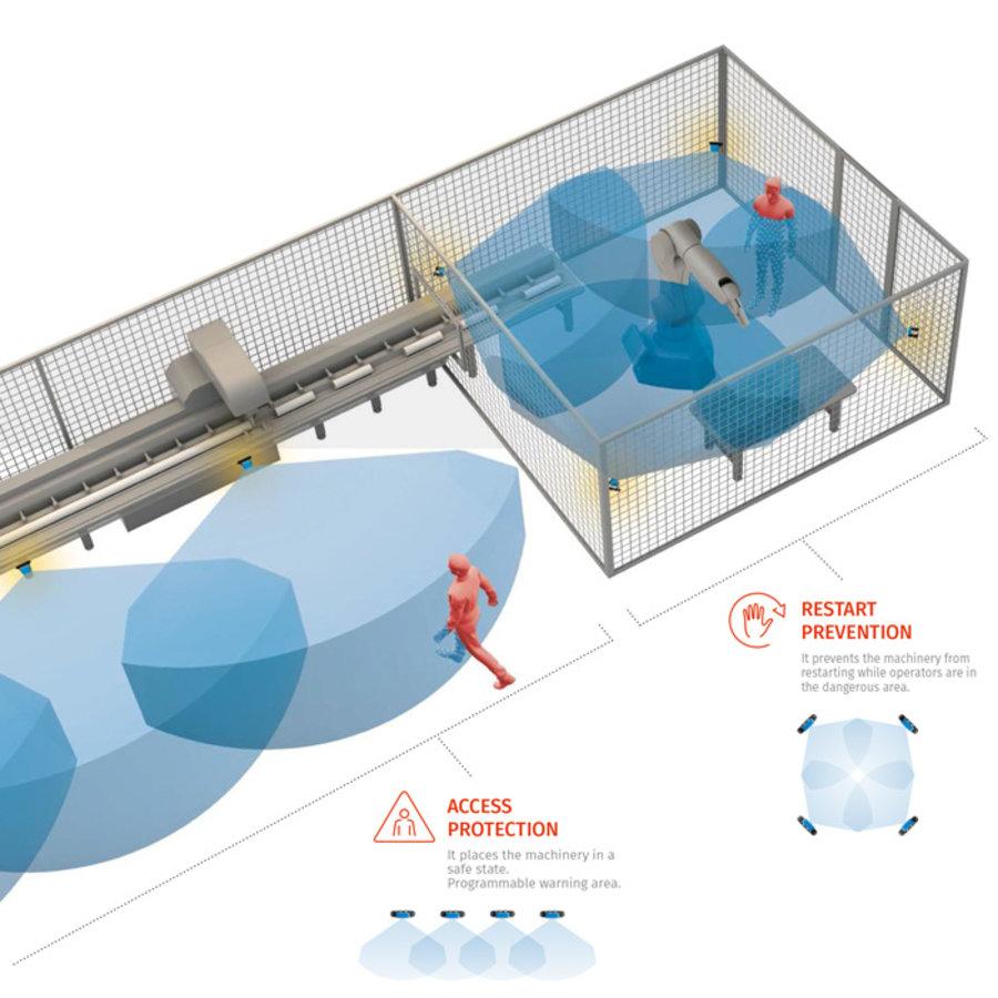 Ethernet Feldbus Control Unit sicheres Radarsystem ISC-B01