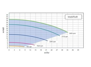 Sta-Rite Intelliflo SW5P6R-VSD2
