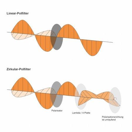 walimex pro Polfilter zirkular MC 46mm